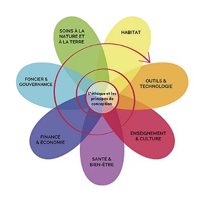 Fleur représentant les domaines de la permaculture